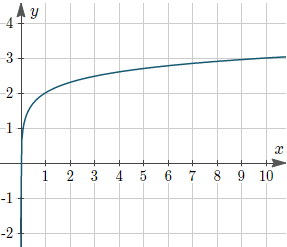 Example 2: Graph of y = 2 + log10(x).