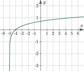 Example 5: Graph of y = log10(x + 5)