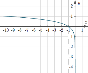 Figure 4: Graph of y = log10(−x)