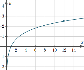 How to find the equation of a logarithm function from its graph?