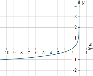 Figure 6: Graph of y = −log10(−x)