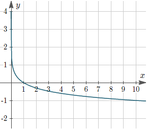 Figure 5: Graph of y = −log10(x)