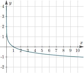 Figure 5: Graph of y = −log10(x)