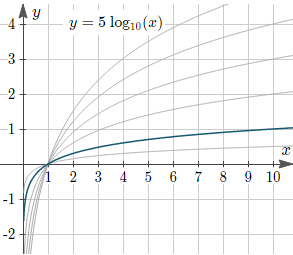 Figure 3: Graph of y = d log10(x) for various values of d