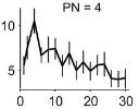 Number sense graph