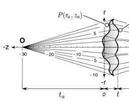 Mathematician solves 2000 year-old spherical aberration problem