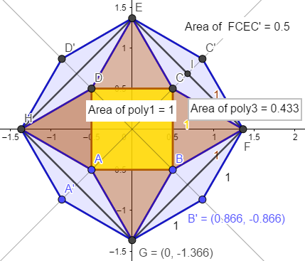 octagon using Geogebra - incorrect one