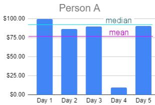 Person A statistics