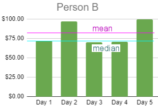 Person B statistics