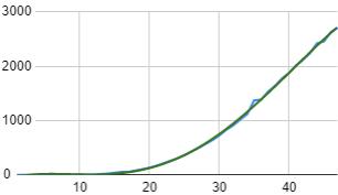 Covid-19 tend line polynomial