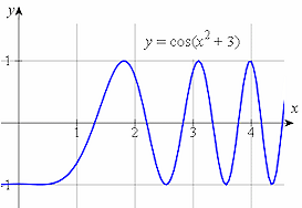 1  Derivatives of Sine, Cosine and Tangent