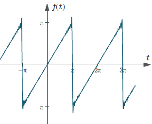 2  Full Range Fourier Series