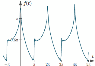 First 30 terms of a Fourier series