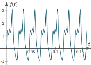 First 5 terms of a Fourier series