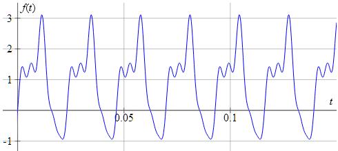 Fourier transformation curve
