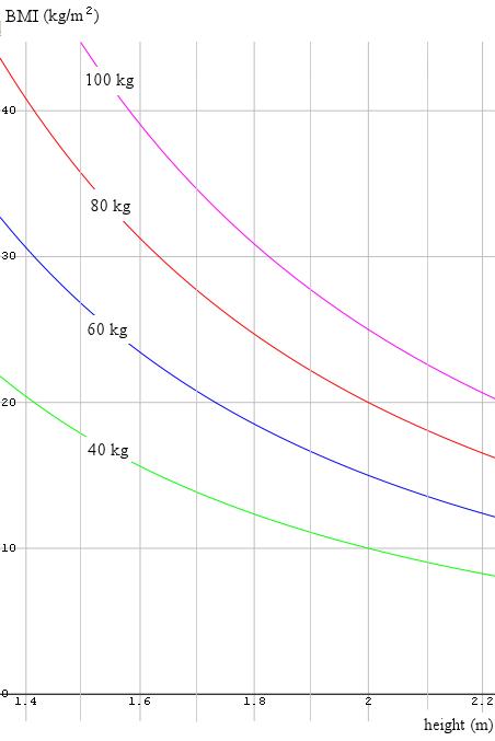Bai Calculator And Bmi Comparison