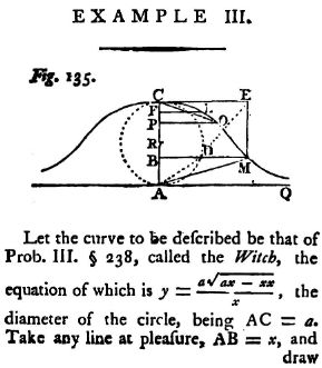 English translation of the Witch of Agnesi description