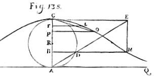 Original versed sine cure - Witch of Agnesi