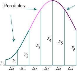 how to find approximate percentage change with calculus