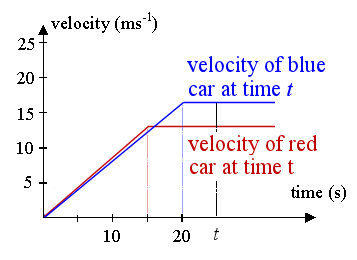 velocity-time graph of car police chase