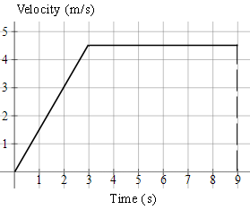 velocity-time graph of journey