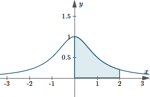 Graph of y(x)=1/(1+x^2) showing area under curve
