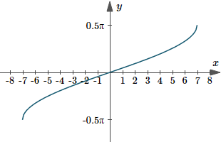 Graph of y(x) = arcsin(x/7)