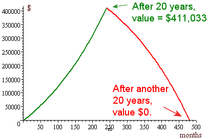 graph of value of annuity  - growth and draw-down phases