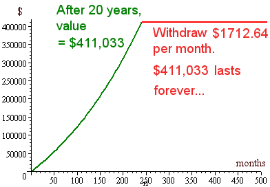 graph of value of annuity  - growth then withdraw constant amount