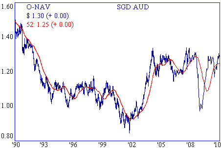 chart of AUD vs SGD 52 week moving average