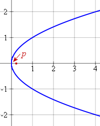 parabola horizontal axis