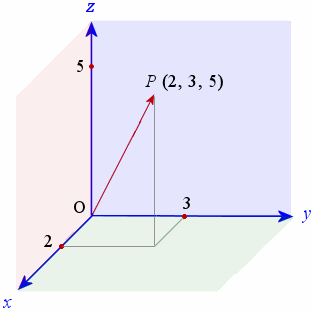 7  Vectors in 3-D Space